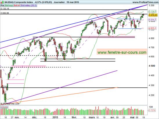 NASDAQ-190515